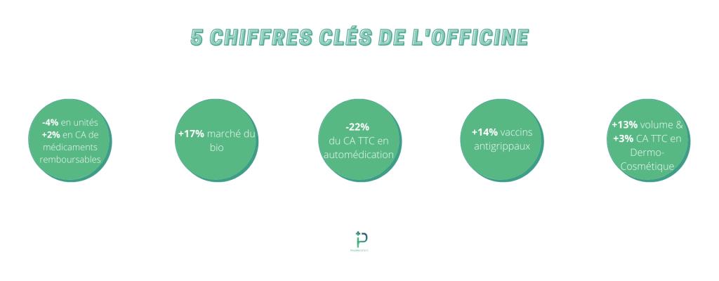 5 CHIFFRES CLÉS DE L'OFFICINE