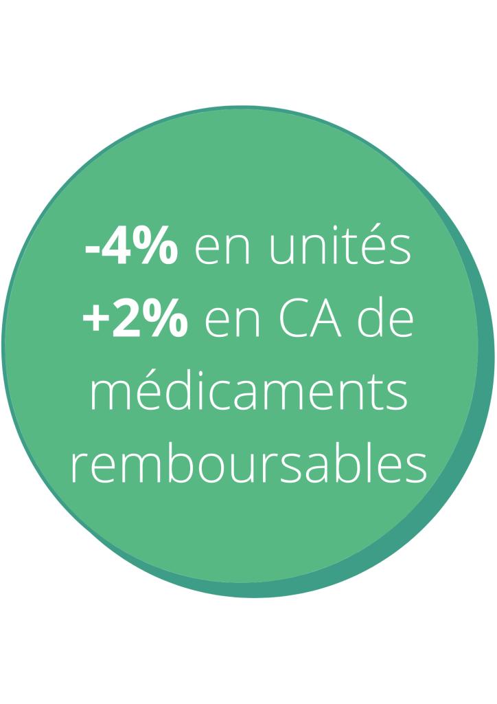 + 2% en CA Médicaments remboursables