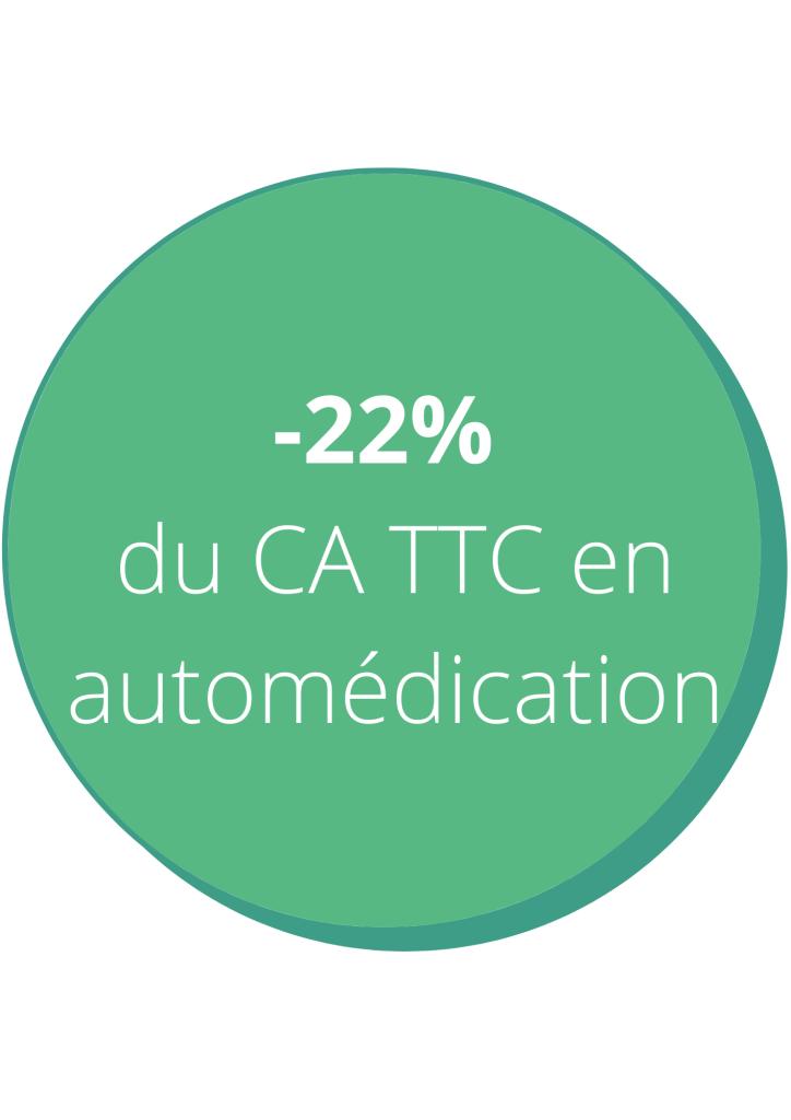 -22% du CA TTC en automédication